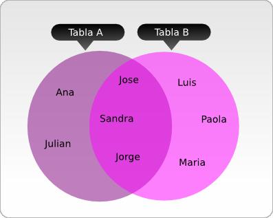Elementos de las tablas A y B